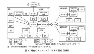 【文系 SE】ネットワークスペシャリストー過去問挑戦 平成22年午後Ⅱ問1ー