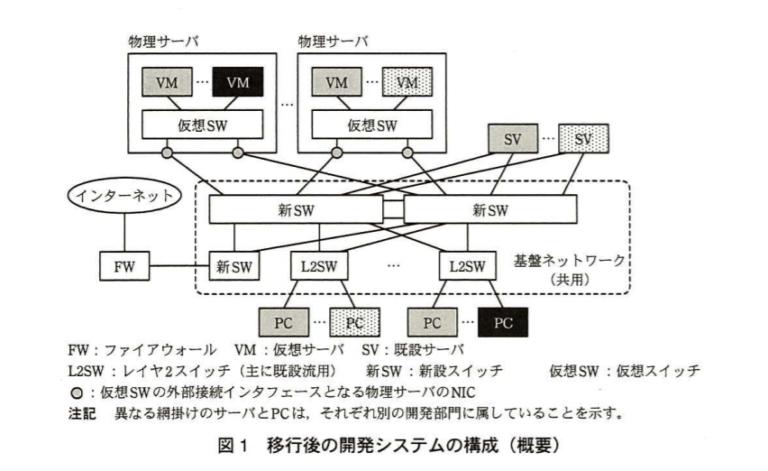 【文系 SE】ネットワークスペシャリストー過去問挑戦 平成25年午後Ⅱ問2ー 空欄b