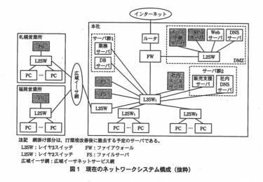 【文系 SE】ネットワークスペシャリストー過去問挑戦 平成23年午後Ⅱ問2ー