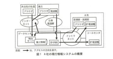 【文系 SE】ネットワークスペシャリストー過去問挑戦 平成28年午後Ⅱ問1ー