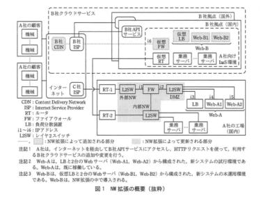 【文系 SE】ネットワークスペシャリストー過去問挑戦 平成29年午後Ⅱ問1ー