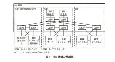 【文系 SE】ネットワークスペシャリストー過去問挑戦 平成25年午後Ⅰ問3ー