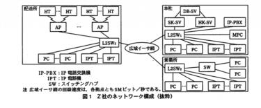 【文系 SE】ネットワークスペシャリストー過去問挑戦 平成21年午後Ⅰ問1ー