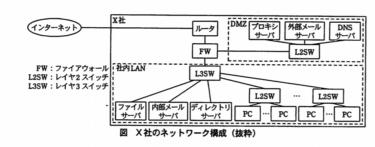 【文系 SE】ネットワークスペシャリストー過去問挑戦 平成21年午後Ⅰ問2ー