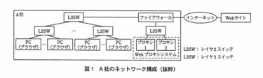 【文系 SE】ネットワークスペシャリストー過去問挑戦 平成22年午後Ⅰ問1ー