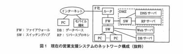 【文系 SE】ネットワークスペシャリストー過去問挑戦 平成22年午後Ⅰ問3ー